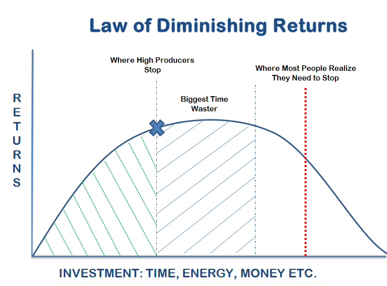 diminishing+returns